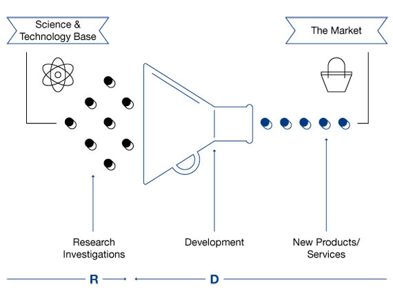 BBVA-OpenMind-Reinventing-the-Company-Chesbrough-Figure 1. The Current Paradigm: A Closed Innovation System