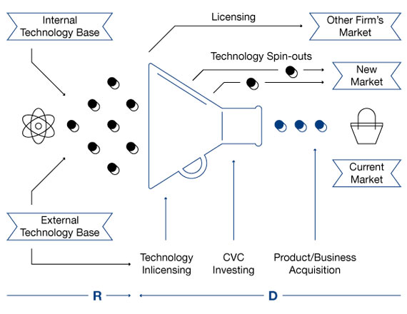 BBVA-OpenMind-Reinventing-the-Company-Chesbrough-Figure 2. The Open Innovation Paradigm
