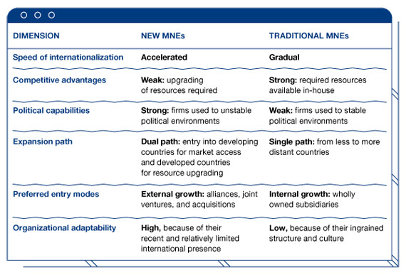 BBVA-OpenMind-Reinventing-the-Company-Guillen-Garcia-Table 1. The New Multinational Enterprises Compared to Traditional Multinationals