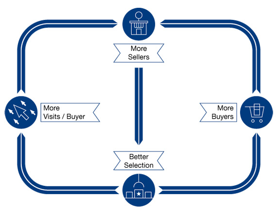 BBVA-OpenMind-Reinventing-the-Company-Haim-Mendelson-Figure 2. eBay's Virtuous Cycle