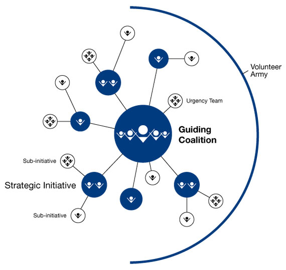 BBVA-OpenMind-Reinventing-the-Company-Kotter-The Role of the Guiding Coalition