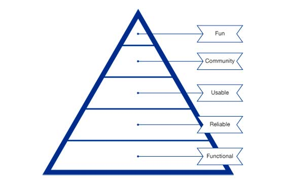 BBVA-OpenMind-Reinventing-the-Company-headquarters-team-Needs Pyramid for Collaborative Environment Users