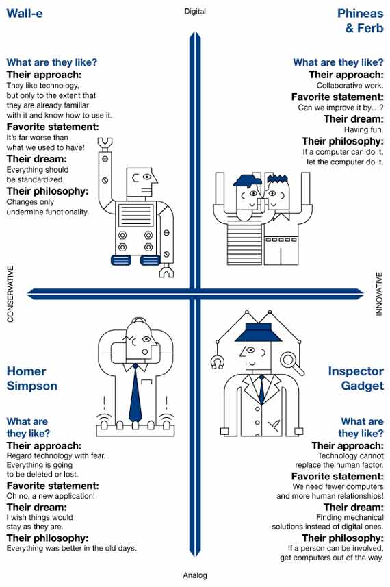 BBVA-OpenMind-Reinventing-the-Company-headquarters-team-Chart personalities