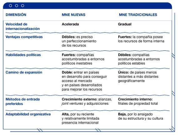 BBVA-OpenMind-reinventar-empresa-guillen-garcia-Tabla 1. Las nuevas empresas multinacionales comparadas con las multinacionales tradicionales