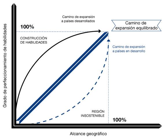 BBVA-OpenMind-reinventar-empresa-guillen-garcia-Gráfico 1. Caminos de expansión de las nuevas MNE en países desarrollados y en desarrollo