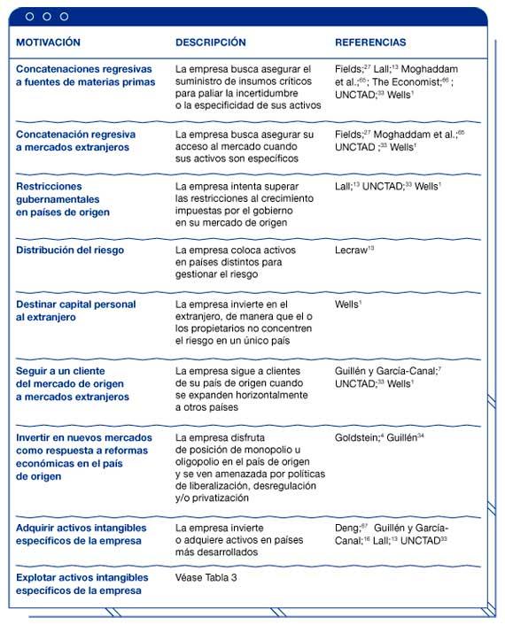 BBVA-OpenMind-reinventar-empresa-guillen-garcia-Tabla 2. Motivaciones para la inversión extranjera directa de las nuevas empresas multinacionales