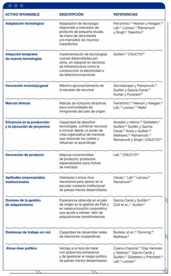 BBVA-OpenMind-reinventar-empresa-guillen-garcia-Tabla 3. Activos intangibles de las nuevas empresas multinacionales