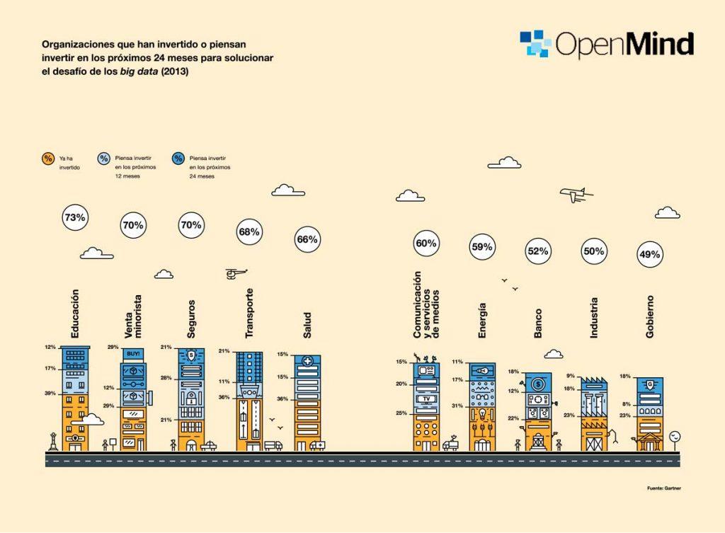 BBVA-OpenMind-B1-el-impacto-de-la-revolución-tecnológica-Las empresas del sector de la educación son las que más han invertido en big data