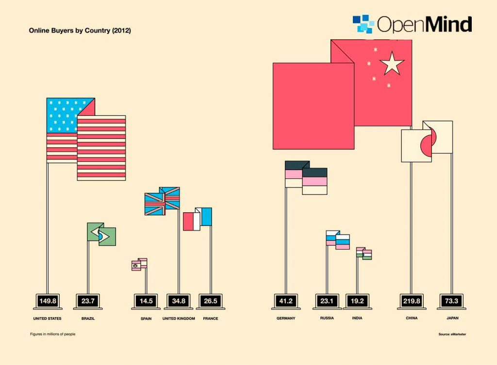 BBVA-OpenMind-customers-and-markets-China and the US together add to nearly 400 million online shoppers