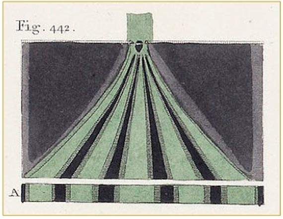 BBVA-OpenMind-Augusto-Belendez-Thomas-Young-The interference pattern observed by Young (Plate XXX, Fig. 442, A Course of Lectures on Natural Philosophy and the Mechanical Arts. Thomas Young, 1807). / Credits: Wikipedia
