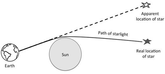 BBVA-OpenMind-Augusto-Belendez-eclipse-teoria-relatividad-2jpg