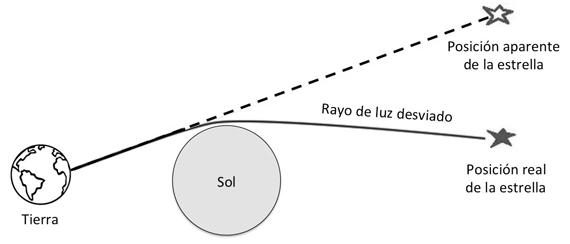 BBVA-OpenMind-Augusto-Belendez-eclipse-teoria-relatividad-3jpg