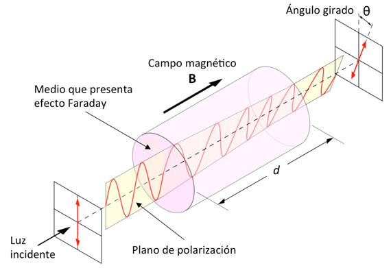 BBVA-OpenMind-Michael-Faraday-3