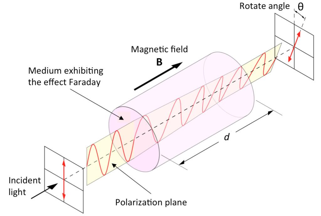 Faraday-Effect-ENG