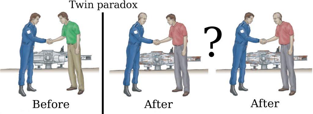 BBVA-OpenMind-Dana scully-Einstein's twin's paradox