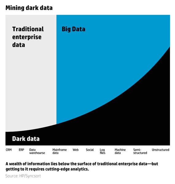 BBA-OpenMind-dark-data-ahmed-banafa