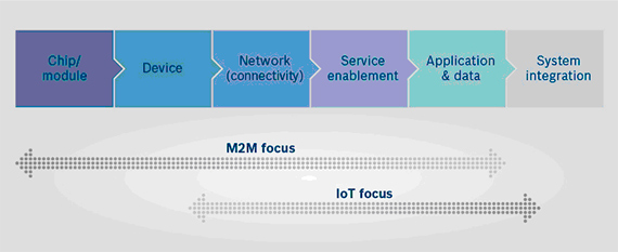 IOT-what-is-next-2