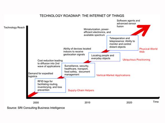 internet of things pdf wikipedia