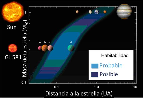 Sistemas planetarios y la zona de habitabilidad | OpenMind