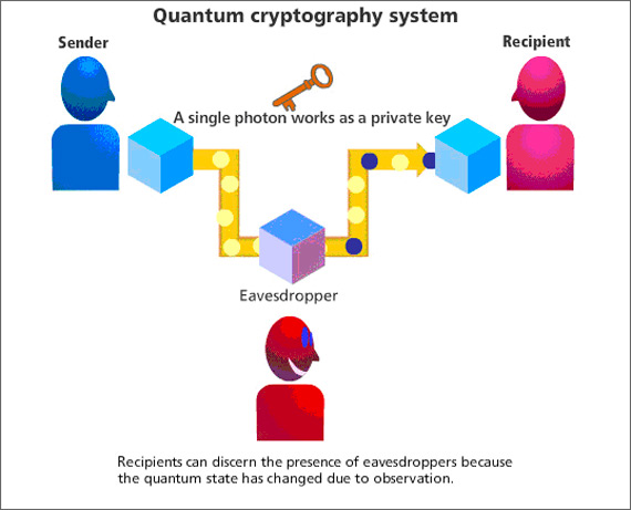 quantum cryptography The idea behind quantum crypto is that two people communicating using a  quantum channel can be absolutely sure no one is eavesdropping.
