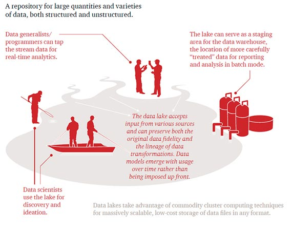 What is a data lake? / Credits: PWC