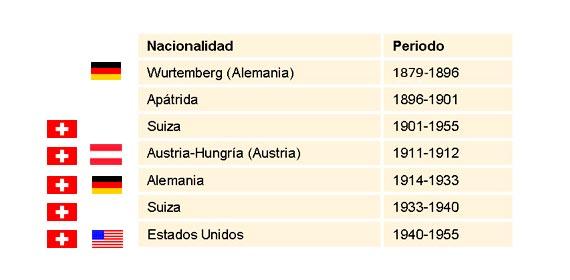 BBVA-OpenMind-Einstein-nacionalidades-español-v-3