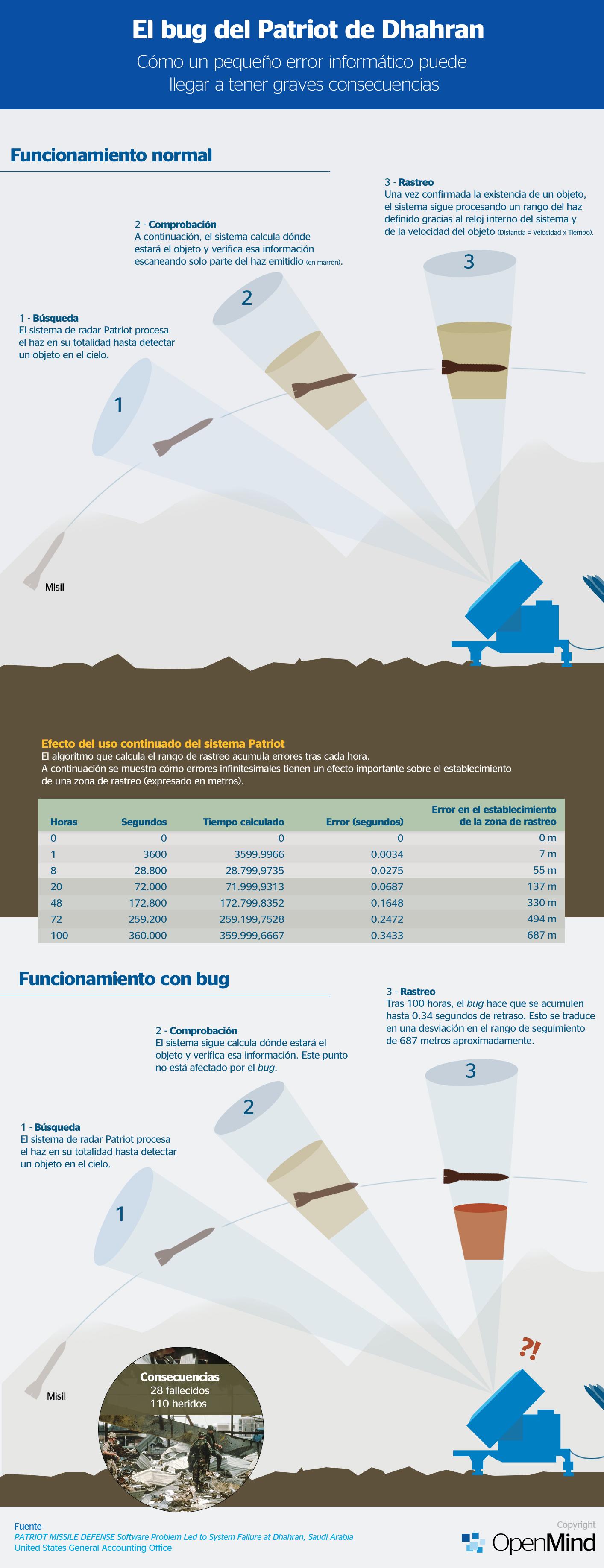 BBVA-OpenMind-patriot-infografía-esp
