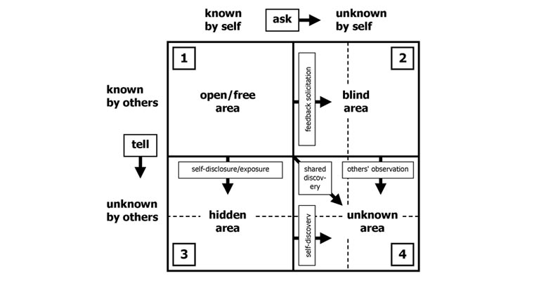 Figure 1. Johari Window model / windowsvakotikva.blogspot.com