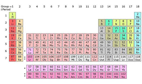 Los lmites de la tabla peridica openmind bbva openmind tabla periodica 0 urtaz Images