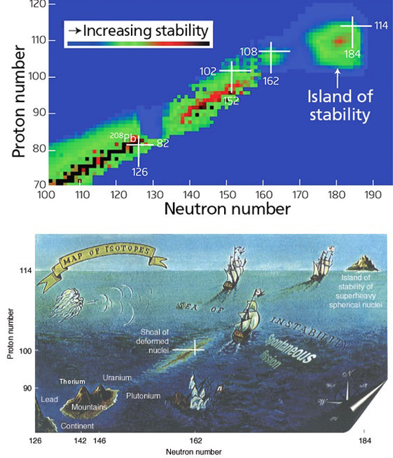 Los lmites de la tabla peridica openmind islas de estabilidad urtaz Image collections