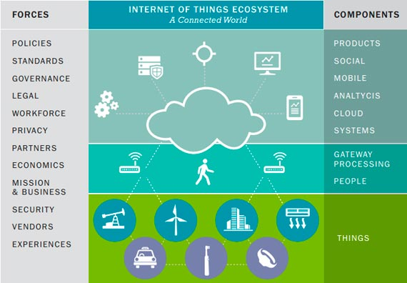 Image result for iot internet of things 2020