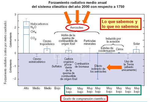 http://blogs.hoy.es/ciencia-facil/2016/06/02/si-cambian-los-aerosoles-cambia-el-clima/