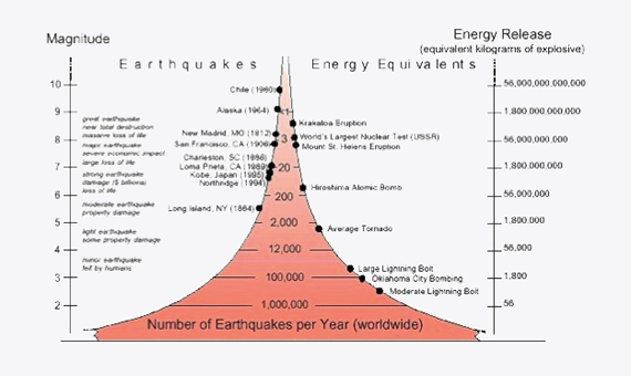 Number of earthquakes per year depending on their magnitude (Source: United States Geological Survey).
