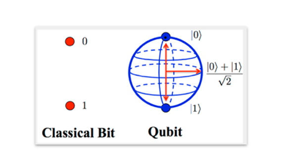 Difference between a classical bit and a qubit