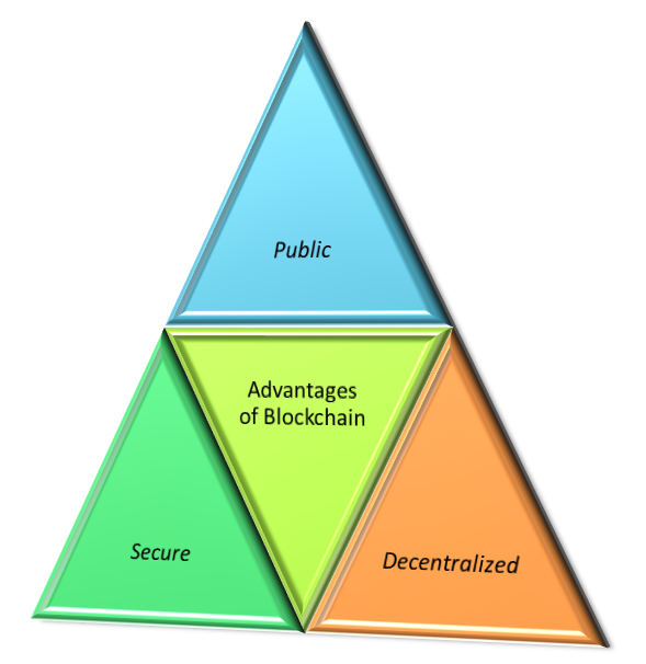 Figure 1 Advantages of Blockchain Technology