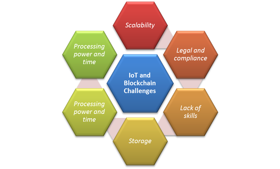 Figure 3 IoT and Blockchain Challenges