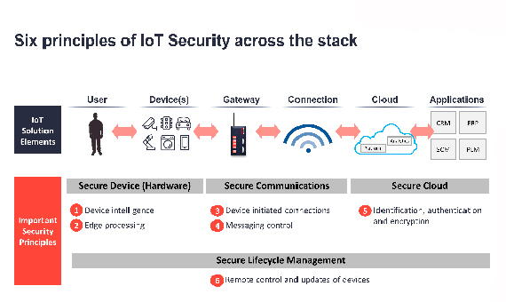 Six principles of IoT Security across the stack / Source: IoT Analytics