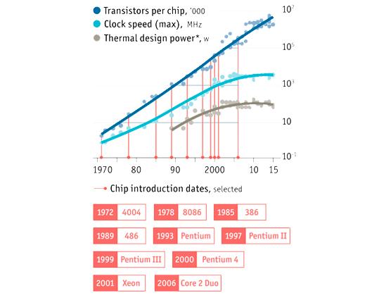 Ilustración 3: Evolución de tres variables esenciales en la producción de los circuitos integrados: número de transistores por circuito, velocidad del reloj interno y consumo máximo de energía que se considera seguro. En la gráfica también se señala el momento de aparición de distintas generaciones de procesadores/ Fuente The Economist.