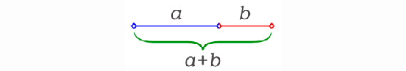 Phi shown as a line divided in two segments, a and b, so that the whole line (a+b) is to the longer segment a the same as a is to the shorter segment b φ = (a+b)/ a = a/ b / Image: Wikimedia commons