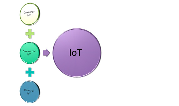 Figure 3: Categories of IoT