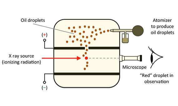 Diagram of the apparatus used by Millikan to measure the charge of the electron. Credits: A. Beléndez.