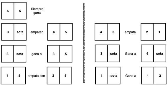(dos cincos siempre ganan, un 3 y una sota empatan con un 4 y un 5, etc.)