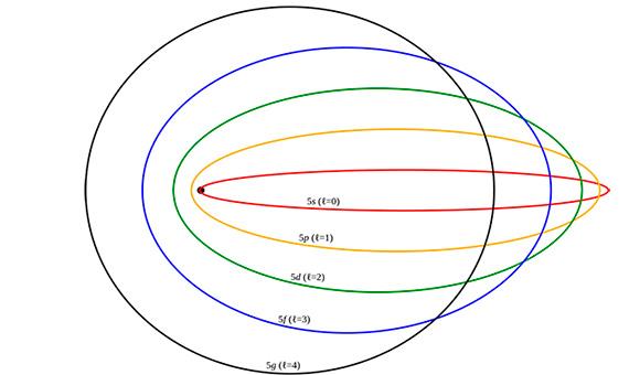 Órbitas elípticas en el modelo de Sommerfeld / Autor: Pieter Kuiper