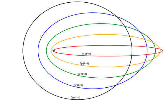 Elliptical orbits in Sommerfeld's model / Designed by: Pieter Kuiper