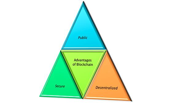 Ventajas de la tecnología Blockchain / Imagen: autor