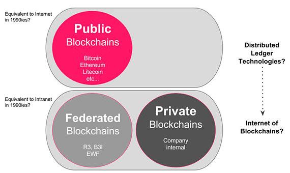 Tipos de Blockchains/ Imagen: autor