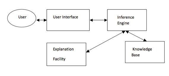 Fig. 1. Relationship between an Expert System and Explanation Component / Image: author