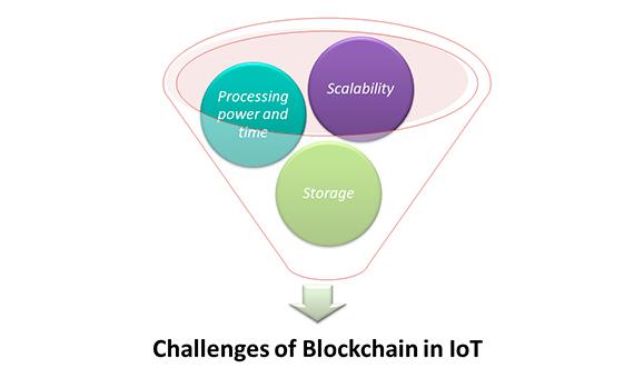 Retos del blockchain en Internet de las cosas: procesar tiempo y potencia, escalabilidad y almacenaje. Imagen: autor