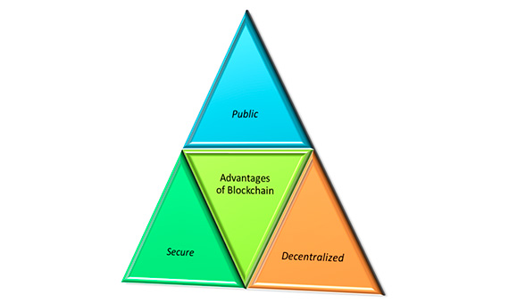 The big advantage of blockchain is that it's public. Everyone participating can see the blocks and the transactions stored in them. This doesn't mean everyone can see the actual contents of your transaction, however; that's protected by your private key.