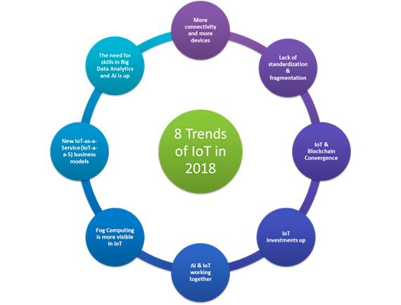 En 2018, la Internet de las cosas experimentará un gran crecimiento en todas las direcciones. Las 8 tendencias que se citan a continuación constituyen los principales desarrollos que predecimos para el próximo año. / Imagen: pixbay.com